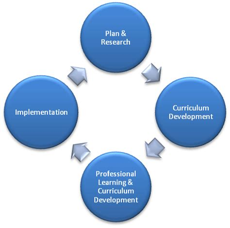 Cv writing service international development